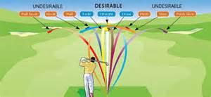 left handed golf swing basics the golf swing start to finish improving golf skills