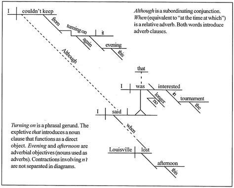 sentence diagramming sentence diagramming