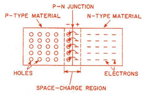 how pn junction diode is formed what is the formation of pn junction polytechnic hub