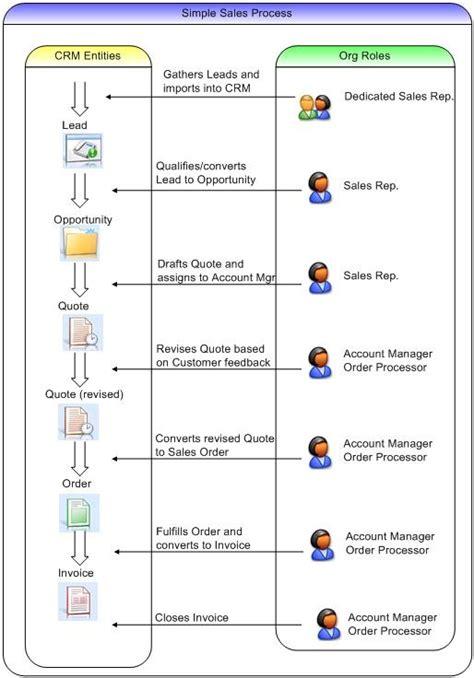 crm flowchart crm process diagram repair wiring scheme