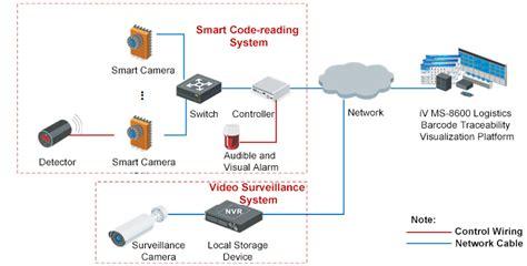 vision alarm wiring diagram jeffdoedesign
