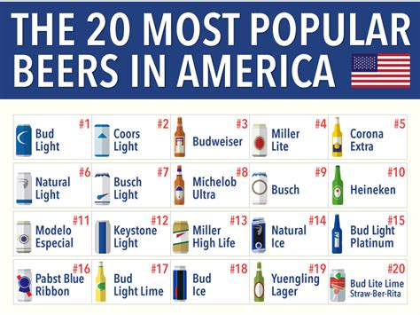 most popular light beer most popular beers in america business insider