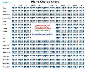 Piano chords chart piano chords piano chords chart piano chords
