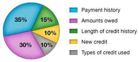 Credit Score Formula Change What Is A Credit Score Gajizmo
