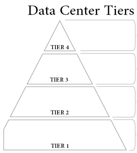 Mba From Middle Tier Vs Top Tier data center tier rating breakdown tier 1 2 3 4