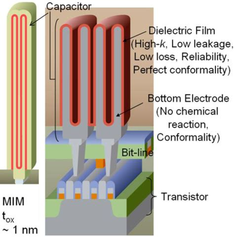 dram mim capacitor materials free text emerging applications for high k materials in vlsi technology html