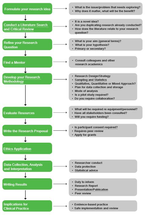 research process flowchart research process australian and new zealand