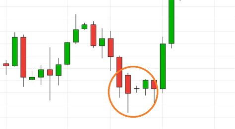 candlestick pattern performance 21 easy candlestick patterns and what they mean