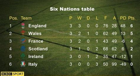Six Nations Table united kingdom uk community