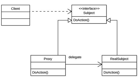 pattern design wiki proxy pattern wikipedia