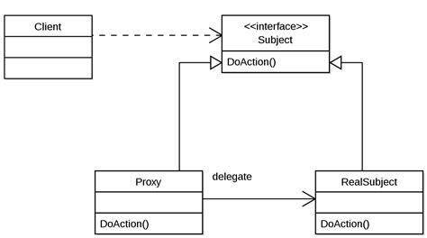 Pattern Proxy | proxy pattern wikipedia