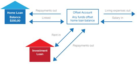Mba Loans For Living Expenses by Offset Home Loan Mortgage Offset Accounts