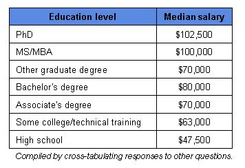 design engineer level 2 salary 2007 career salary survey compensation and benefits edn