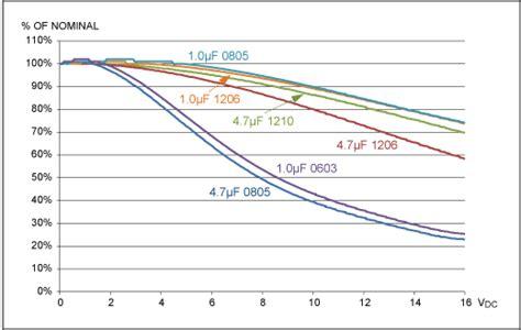 capacitor variation изменение ёмкости керамических конденсаторов от температуры и напряжения или как ваш