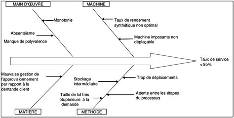 diagramme d ishikawa exemple logistique outil 3 diagramme d ishikawa wiki4ever