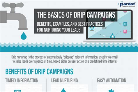drip marketing caign template 13 great email drip caign tips and exles