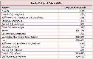 november december 2013 smoke points and canola oil 171 pathways for health