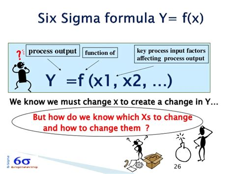 digital six sigma vs directed innovation