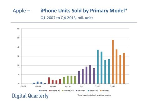 digital quarterly apple iphone sales by primary model