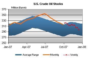 oil review and natural gas preview | seeking alpha
