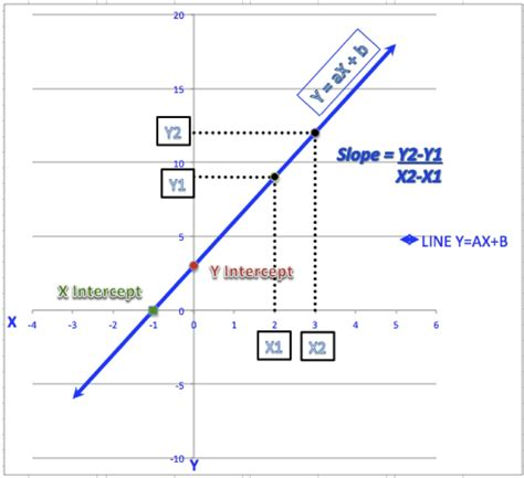 calculator y intercept image collection how to find slope and y intercept on