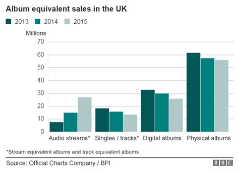 uk sales the is set to rise in 2016