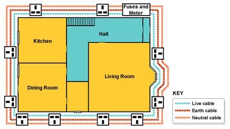 house ring diagram standard grade bitesize physics the wall
