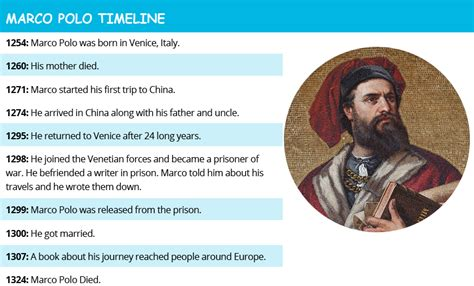 Marco Polo Facts Biography Travels | fun facts for kids about marco polo