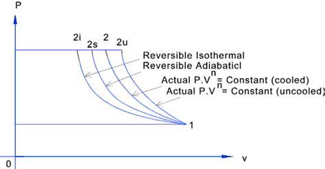 pv diagram for adiabatic process thermodynamics air compressors motors