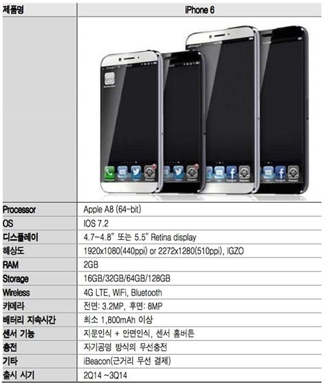 sketchy report claims iphone 6 iphone details larger igzo screens more ram and storage