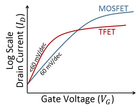 transistor gate voltage tunnel field effect transistor