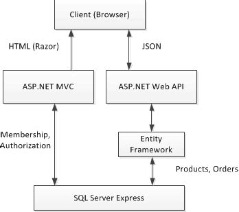 repository pattern in web api wrestling around with web api and the first stumbles with