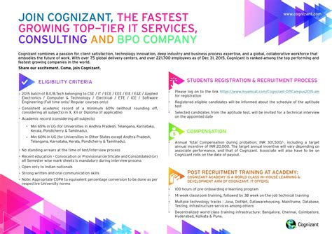 Cognizant Business Consulting Mba Salary India by Cognizant Offcus Recruitment Drive For Freshers