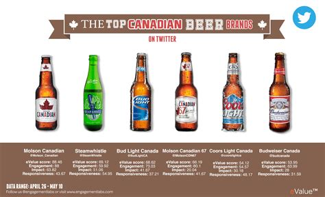 Carbs Bud Light by Hey Canada Here S Your 6 Pack Line Up For Top Canadian