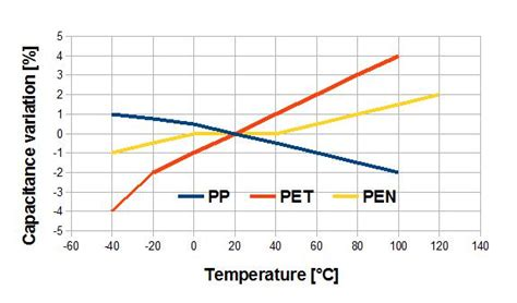 temperature coefficient of tantalum capacitor capacitance temperature dependance