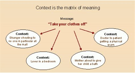 meaning in context and grammar english language usage notes from my practice of hypnotherapy context is the