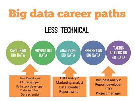 Career Path For Tech Mba by How To Get Into Big Data In Tech Philly