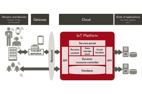 fujitsu cloud service  iot platform sigfox partner