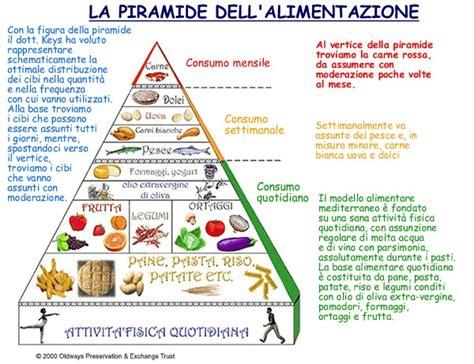 menu alimentazione corretta 187 ricerca sull alimentazione corretta