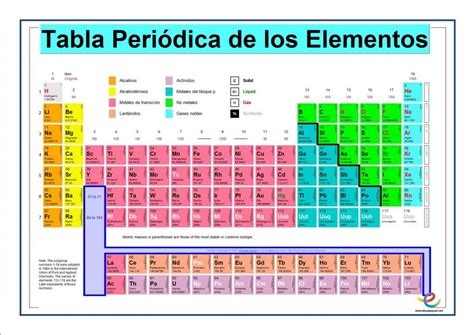 tabla valuacion de automotores actualizada tabla peri 243 dica y las valencias secundaria qu 237 mica