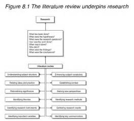 Literature Review For Research Methods by Literature Review For Research Methods