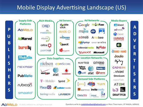 mobile display advertising new mobile only display ad ecosystem map from admeld vp