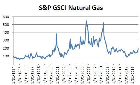 nat gas is hottest in 4 years   etf trends page 2