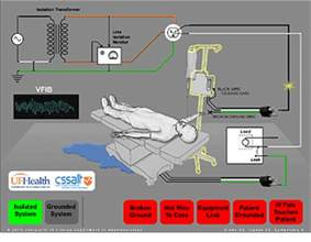 electrical power and safety in the operating room