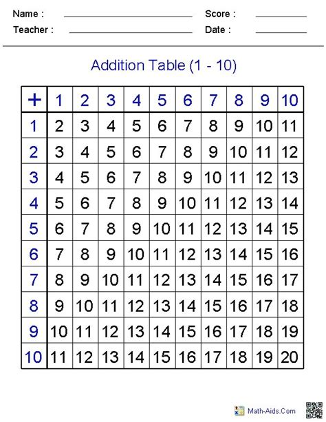 addition table education math practices