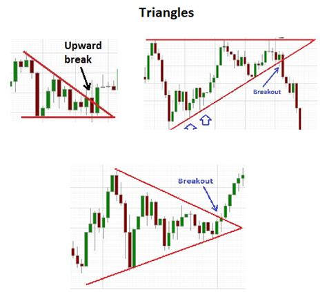 triangle pattern in trading difference between wedges and triangle chart patterns
