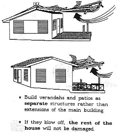 basic minimum standards for retrofitting