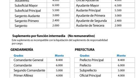 sueldo de la prefectura 2016 escala salarial de los gendarmes y prefectos 2017 2018