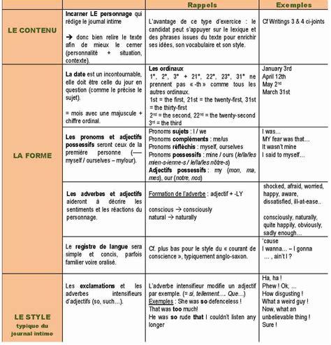 Présentation Lettre En Anglais Bac L Expression 233 Crite Au Bac D Anglais La Page De Journal Intime Coll 232 Ge Lyc 233 E Joseph