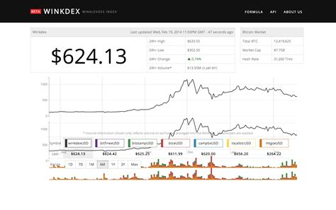 bitcoin index winkdex launched by winklevoss twins a price index for